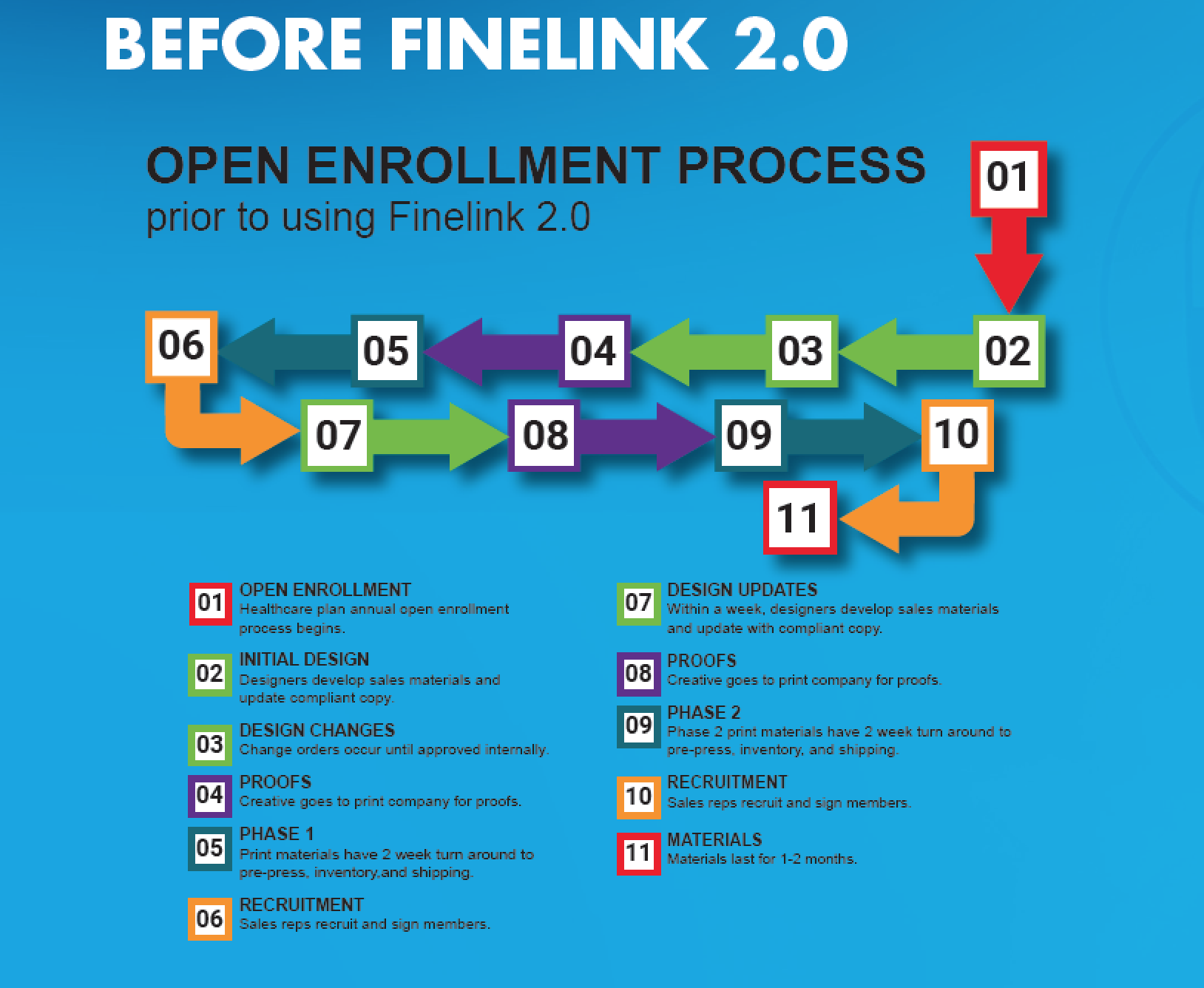 Speed Healthcare Member Enrollment before Finelink 2.0